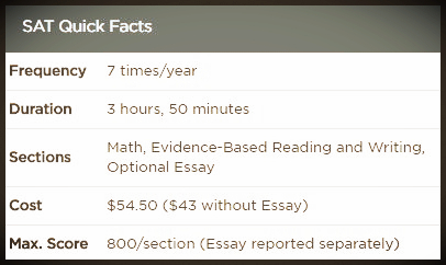 sat essay facts The sat essay asks test-takers to read a passage and then explain how the author constructs their argument using evidence from the text students have 50 minutes to complete the section — twice the time limit of the previous essay section, which asked students to respond to a prompt and was replaced in 2016.